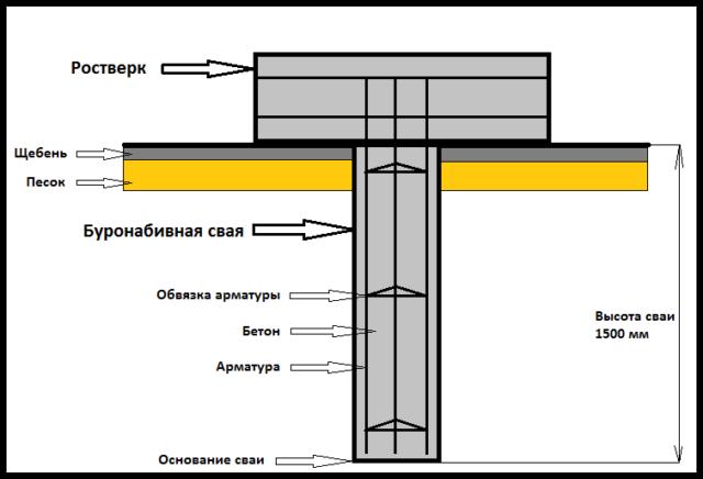 Соединяющие вертикальные и горизонтальные перемычки могут выполняться в двух вариантах — в виде отдельных прутков приваренной к продольных поясам арматуры