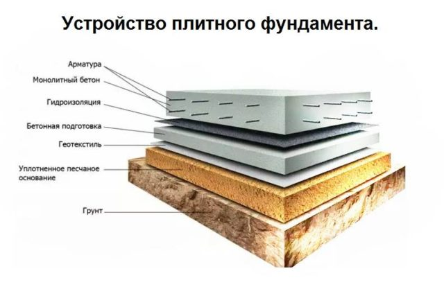 Плитный фундамент может быть монолитным и сборным