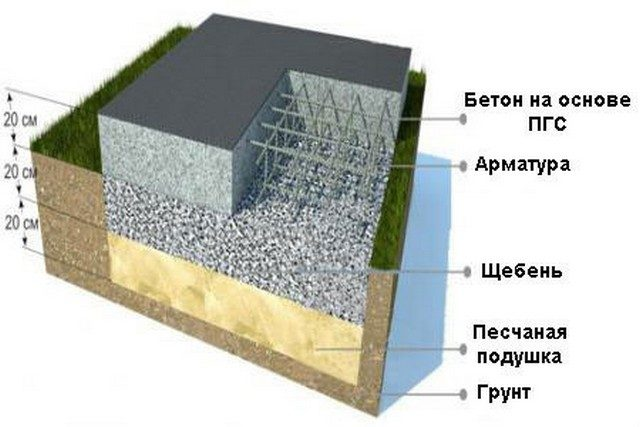 Подушка под фундамент обеспечивает крепость и стабильность площадки, выполняющей опорную функцию