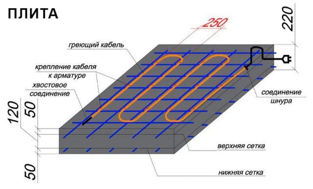 Среди достоинств данной технологии обогрева можно выделить то, что ее можно применять для конструкций любой сложности
