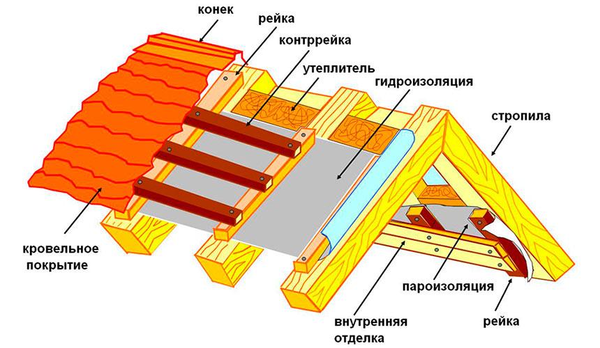Схема крыши для бани