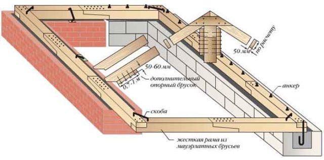 Именно он обеспечивает распределение нагрузки от каждой стропильной ноги на большой отрезок стены