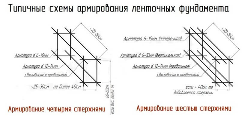 расчёт арматуры для фундамента