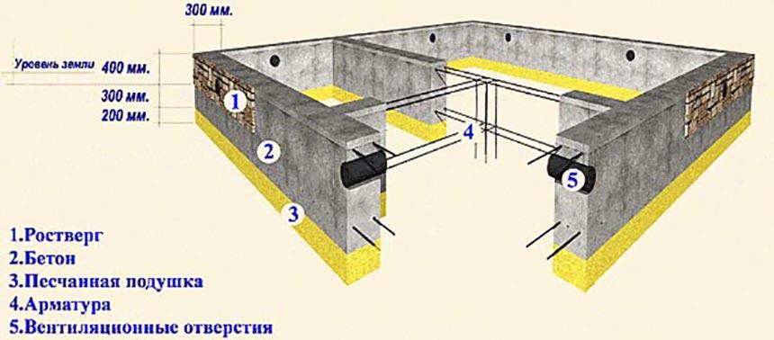 Расчет расхода бетона