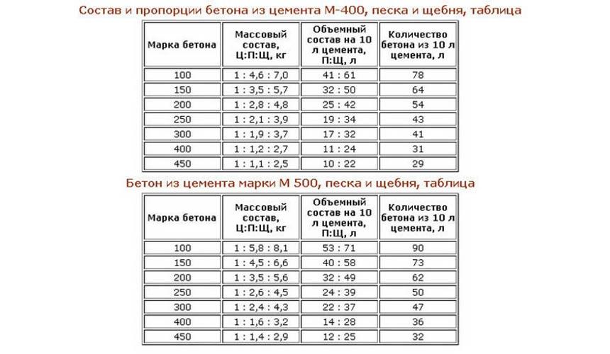 Рассчитать кубометры бетона пансионат бетон