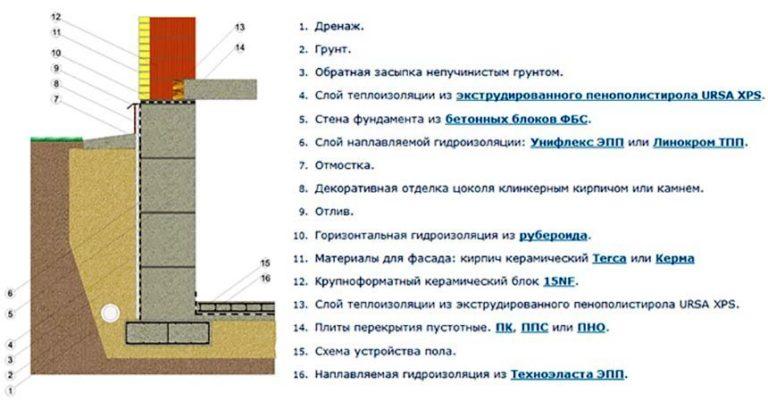 калькулятор строительства фундамента