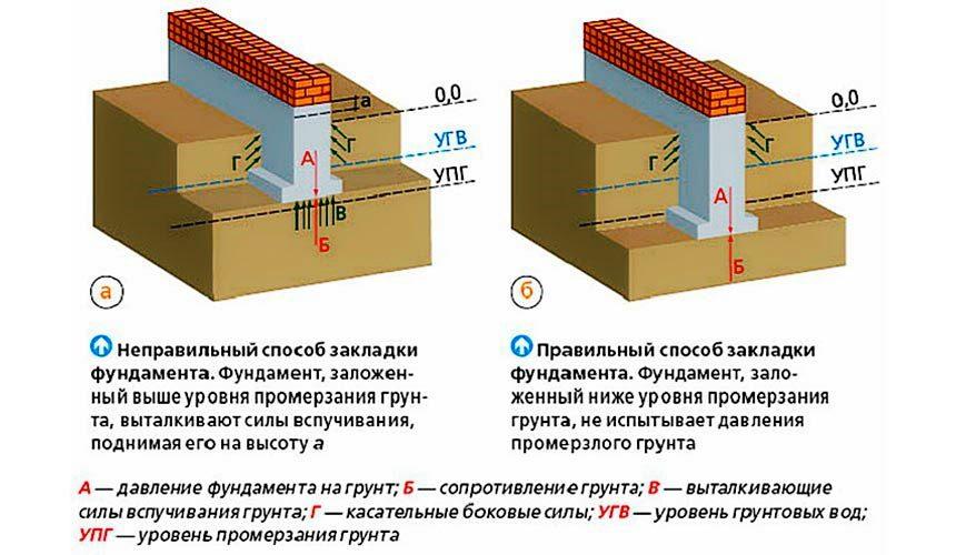 Как расчитать фундамент здания
