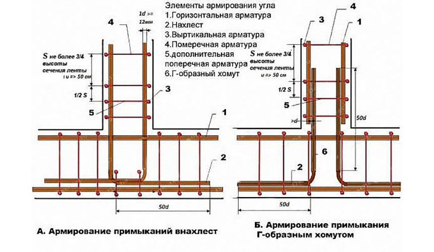 Как выполняется армирование стен из газобетона - Beton-House