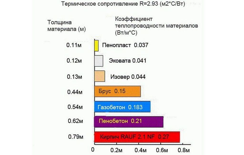 Сравнительный график коэффициентов теплопроводности