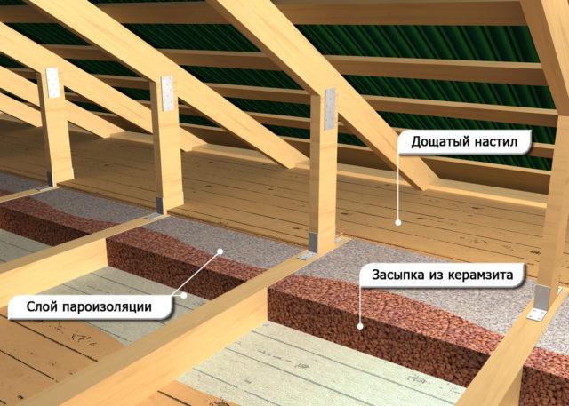 Особенности строительства крыши