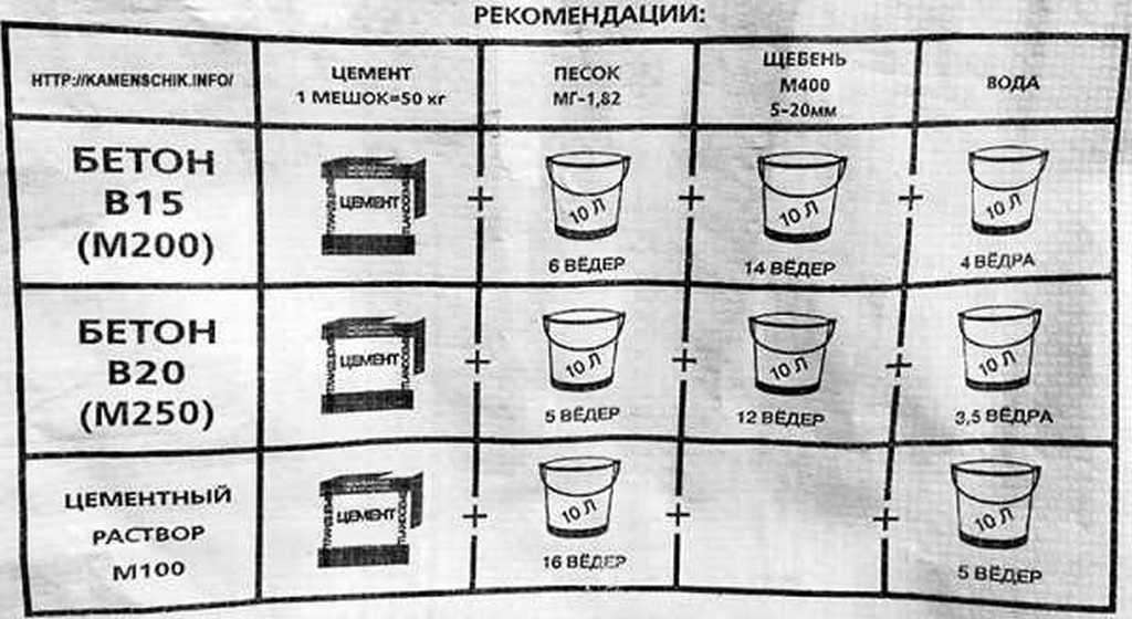 соотношение раствора для фундамента