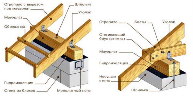 Существуют множество вариантов выполнения крыши: двускатные, односкатные, смешанного типа