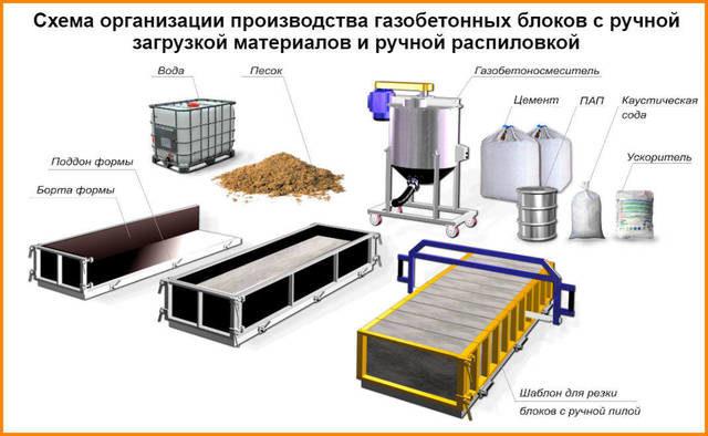 Прочность газобетона в процессе производства изменяется путем комбинирования количеством изначальных ингредиентов и контролем вспучивания массы до определенного объема
