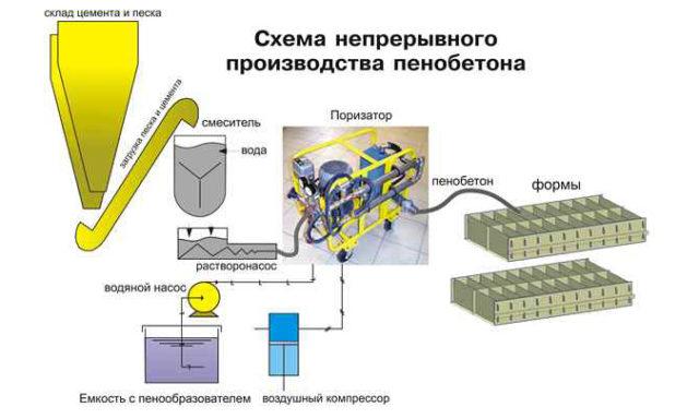 В этом случае нужен пеногенератор и смеситель, в котором под давлением происходит процесс перемешивания пены с цементным раствором
