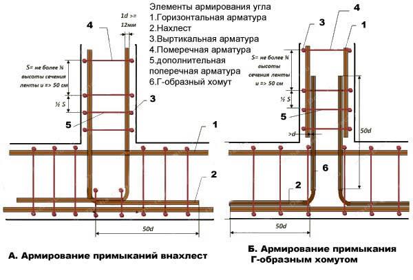 Нахлест арматуры при вязке (СНиП 52–101–2003) – это самый простой и при этом по-настоящему надежный вариант соединения арматуры