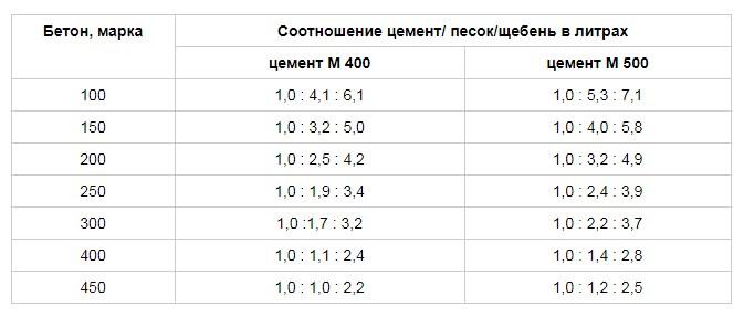 пропорции 300 марки бетона