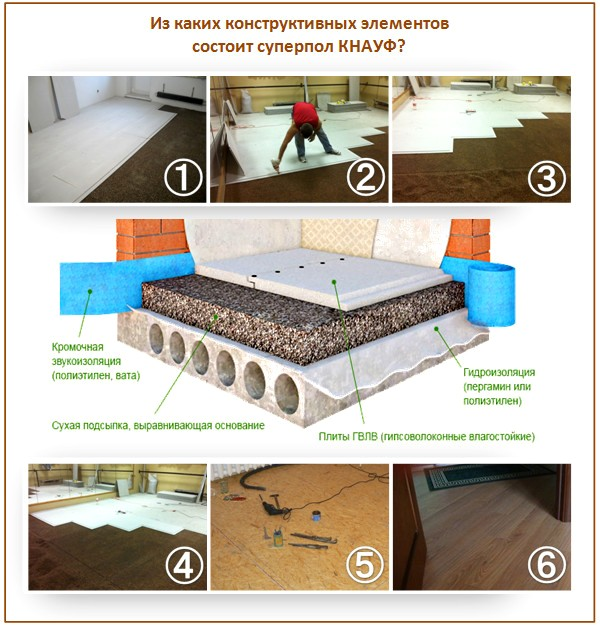 Полы Кнауф устраивать можно как по бетонным, так и по деревянным покрытиям