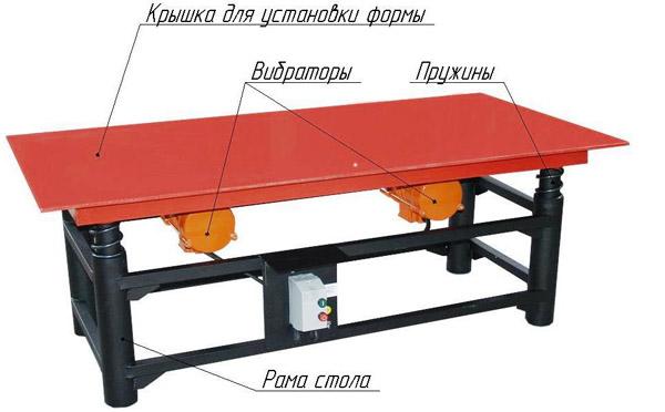 Наибольшее распространение получили столы с горизонтальной вибрацией