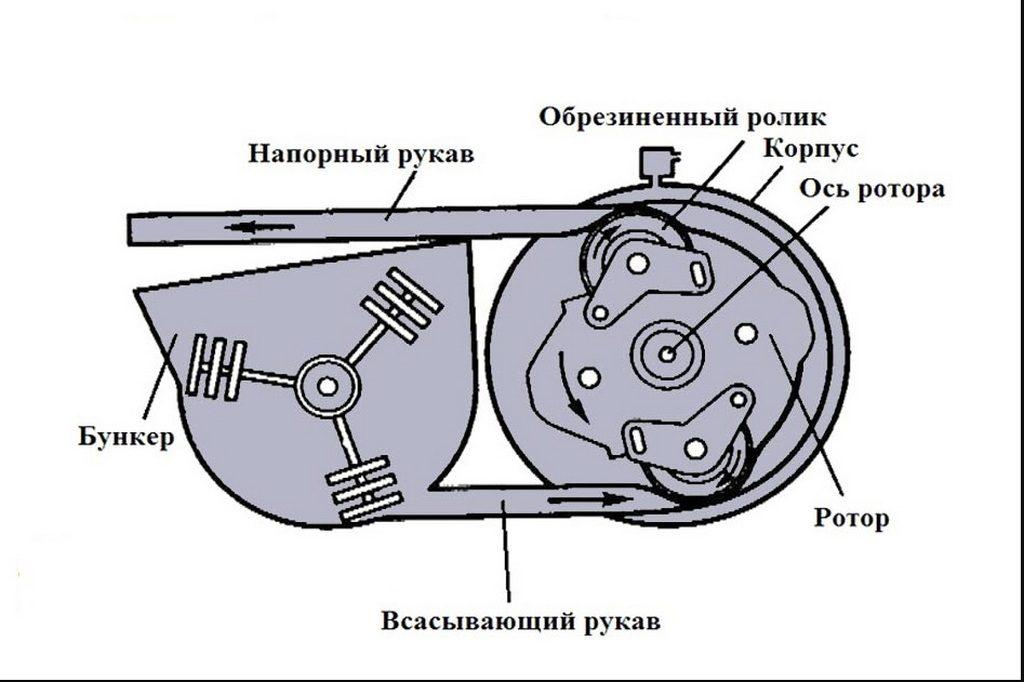 Роторный бетононасос