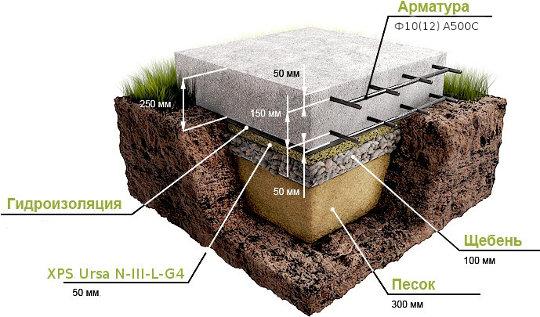 При этом виде расчетов, мы используем совместно вес дома и фундаментной плиты, которая в свою очередь складывается из массы бетона и арматуры