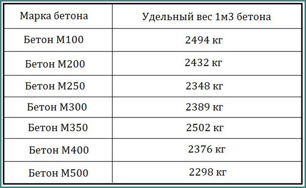 бетон в15 вес