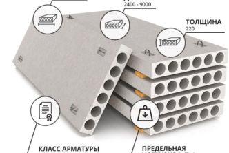 Размеры железобетонных плит перекрытия по ГОСТ 26434-85