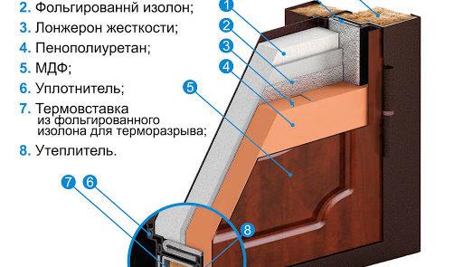 Двери с терморазрывом: усовершенствованные модели для сохранения тепла в доме