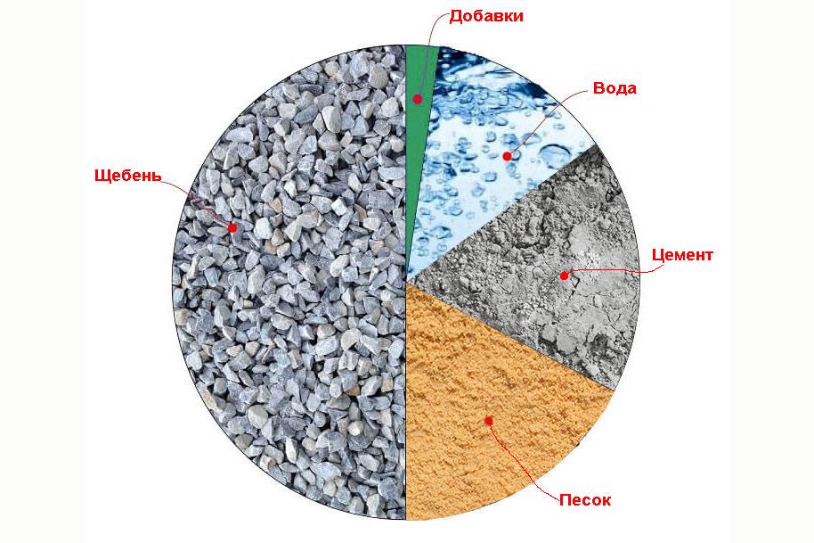 Сколько весит 1 м3 бетона в килограммах: основные параметры веса различных видов бетона
